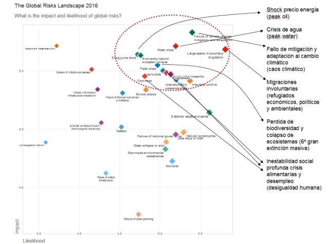 davos-global-risks-report-2016-risk-1
