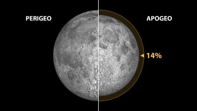 luna_perigeo_apogeo-728x410